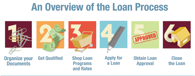 LoanProcessOverviewofSteps_English