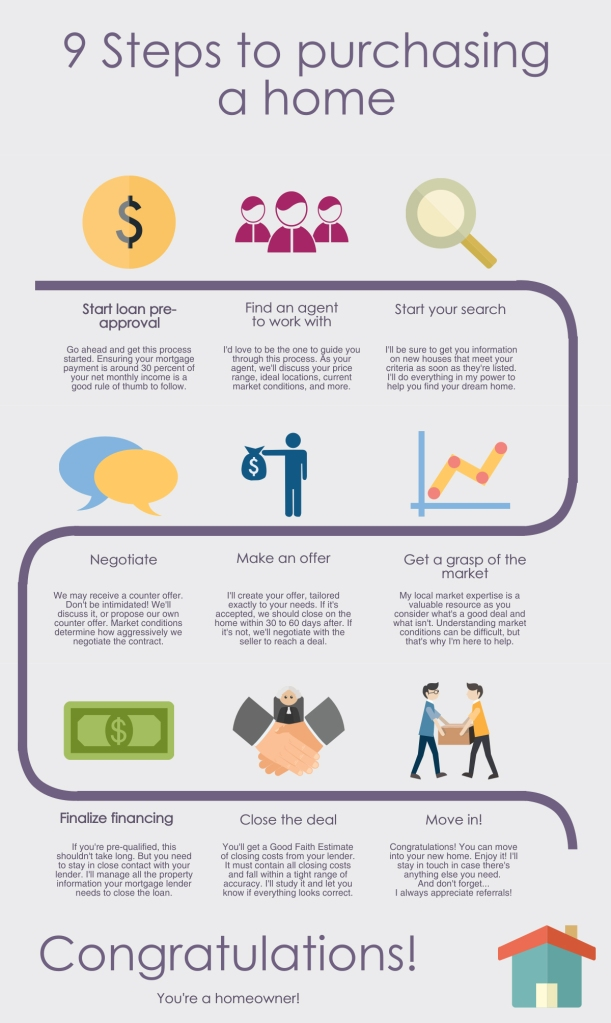 infographic-9steps-to-buying