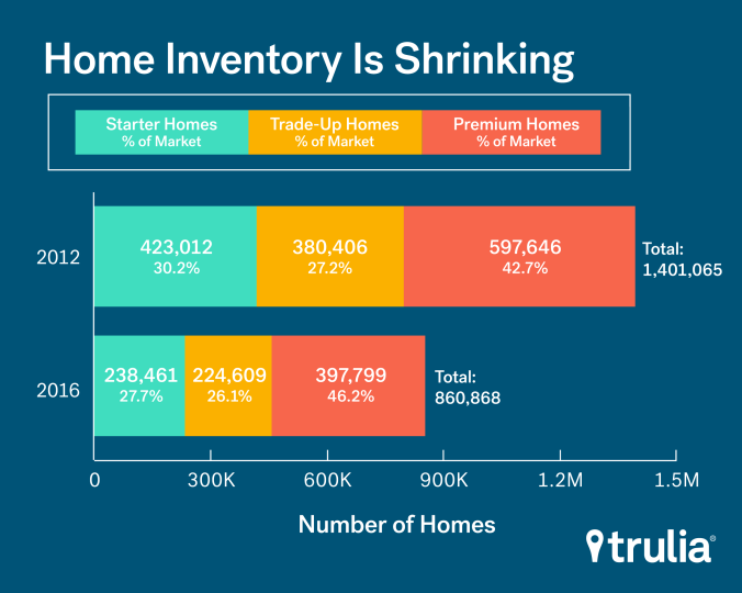 trulia_inventory_count_mar2016